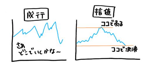 成行注文と指値注文FX