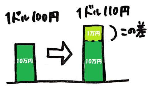 レートの差のイメージ