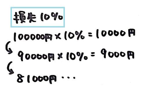 FX損失の割合